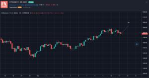11 03 2021 ETHUSD Crypto Signals